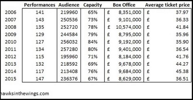 počty návštěvníků English National Opera s průměrnou návštěvností za posledních deset let (foto archiv autora)