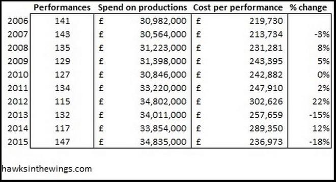 náklady na produkci a jednotlivá představení (foto archiv autora)